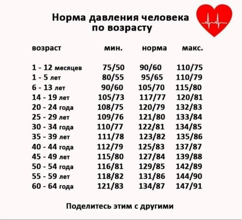Изображение - Норма нижнего давления по возрастам norma_davleniya_vozrastu