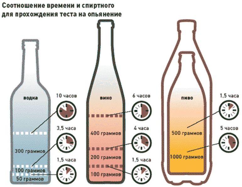 Как выветриваются разные алкогольные напитки
