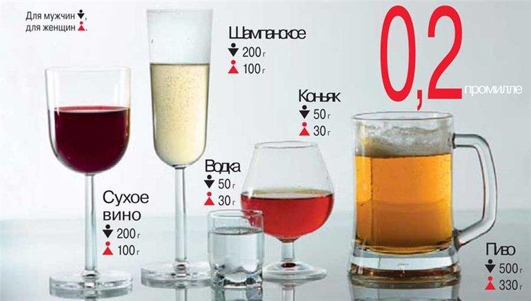 Промилле и алкоголь
