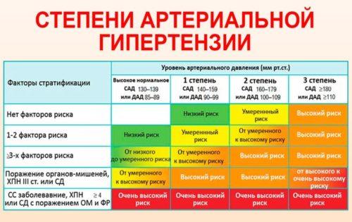 гипертония 1 степени