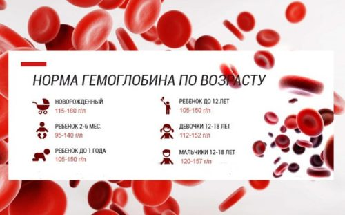 Повышен гемоглобин в крови у подростка